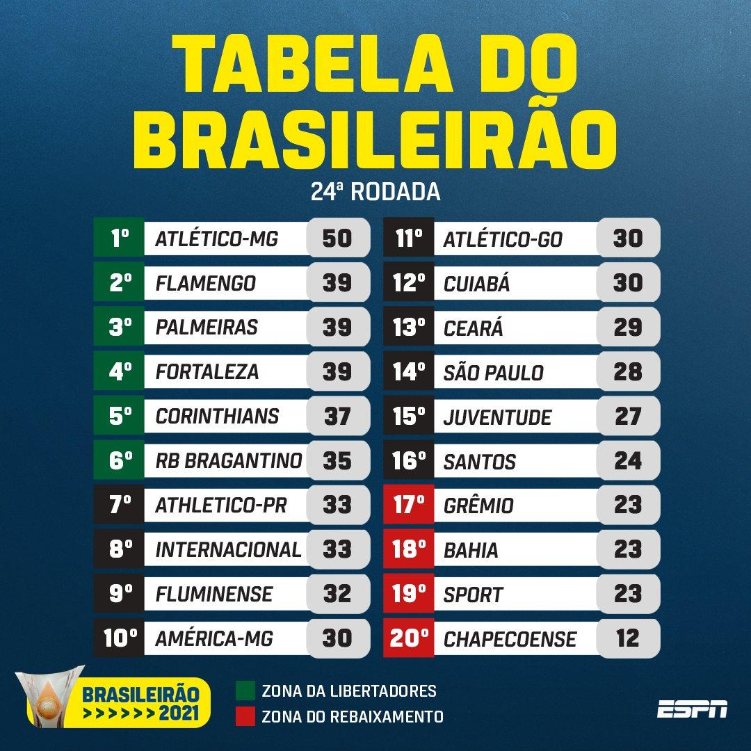 Efeito das ajudas do América e do Bragantino ao Atlético, na disputa com Palmeiras e Flamengo